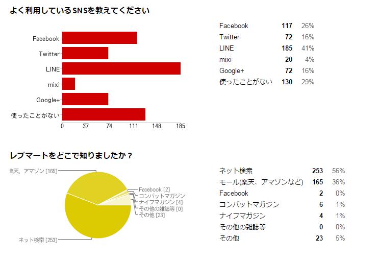 集計結果2