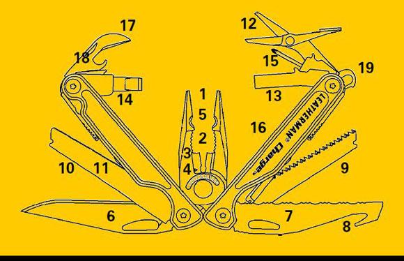 レザーマン チャージTTiの機能図